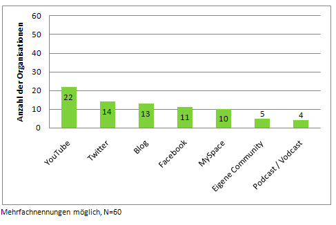 Anzahl der Social Media Angebote aller betrachteten Organisationen