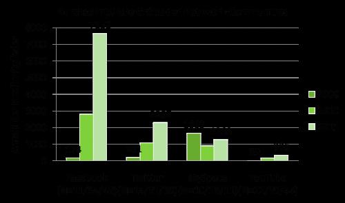 Größe der Netzwerk-Communities